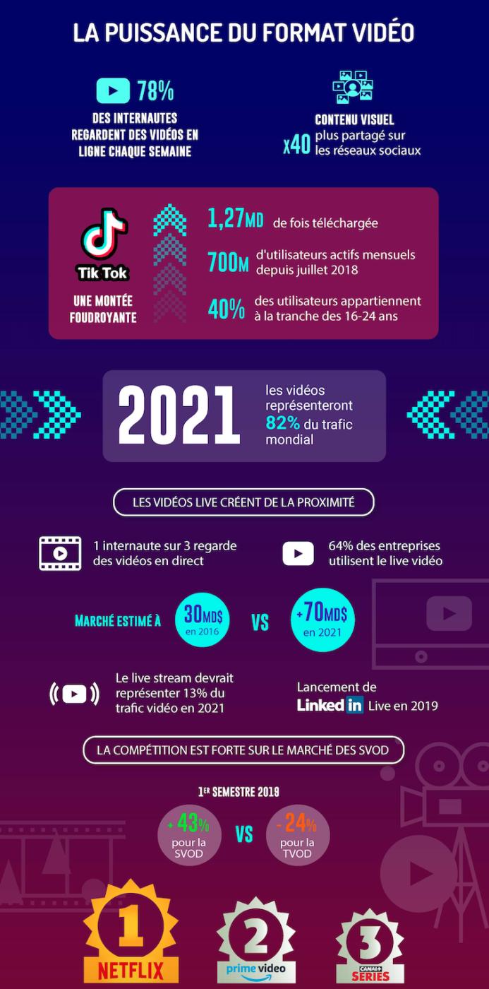 Réseaux sociaux tendances 2020